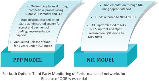 NIC Model Image
